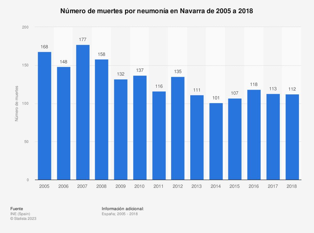 Estadística: Número de muertes por neumonía en Navarra de 2005 a 2017 | Statista