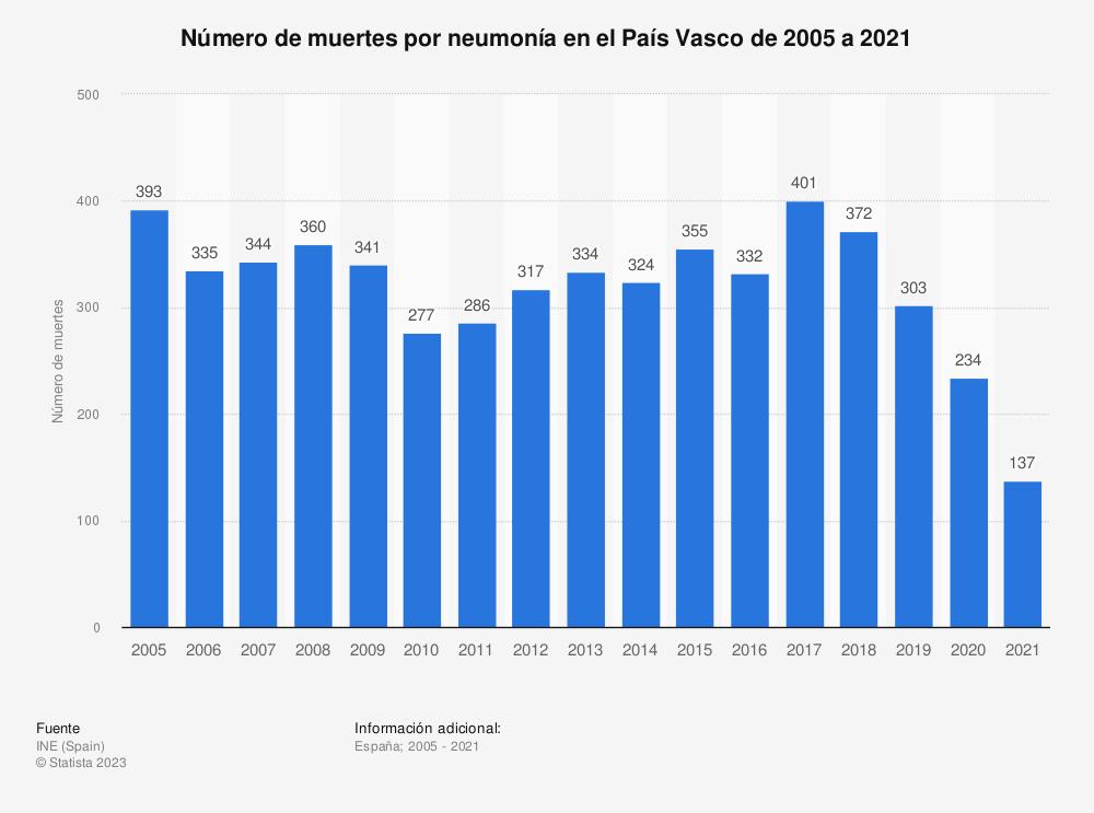 Estadística: Número de muertes por neumonía en el País Vasco de 2005 a 2018 | Statista