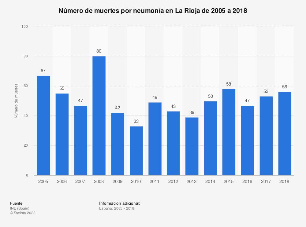 Estadística: Número de muertes por neumonía en La Rioja de 2005 a 2018 | Statista