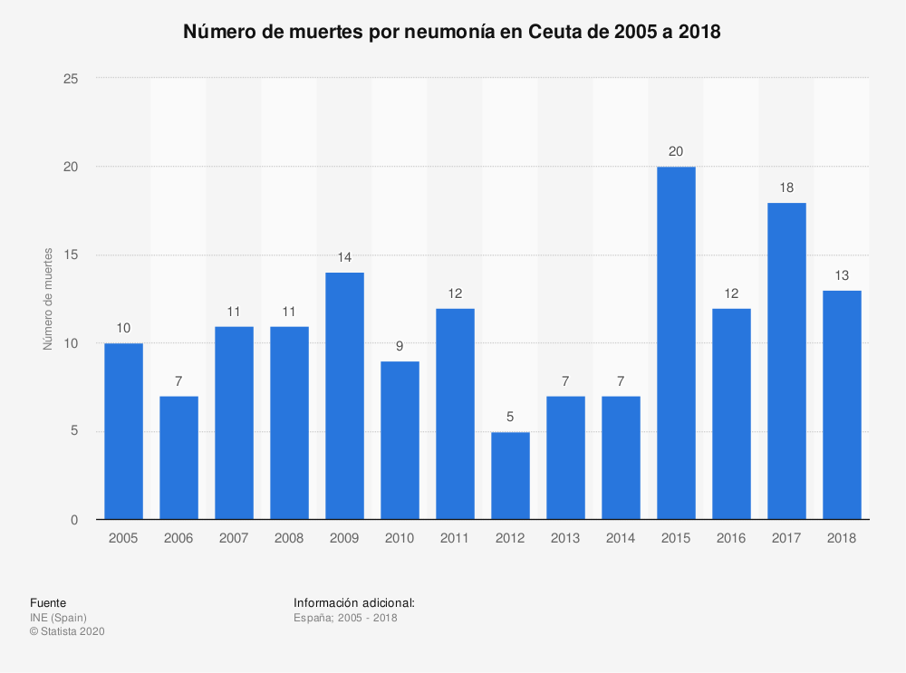 Estadística: Número de muertes por neumonía en Ceuta de 2005 a 2018 | Statista