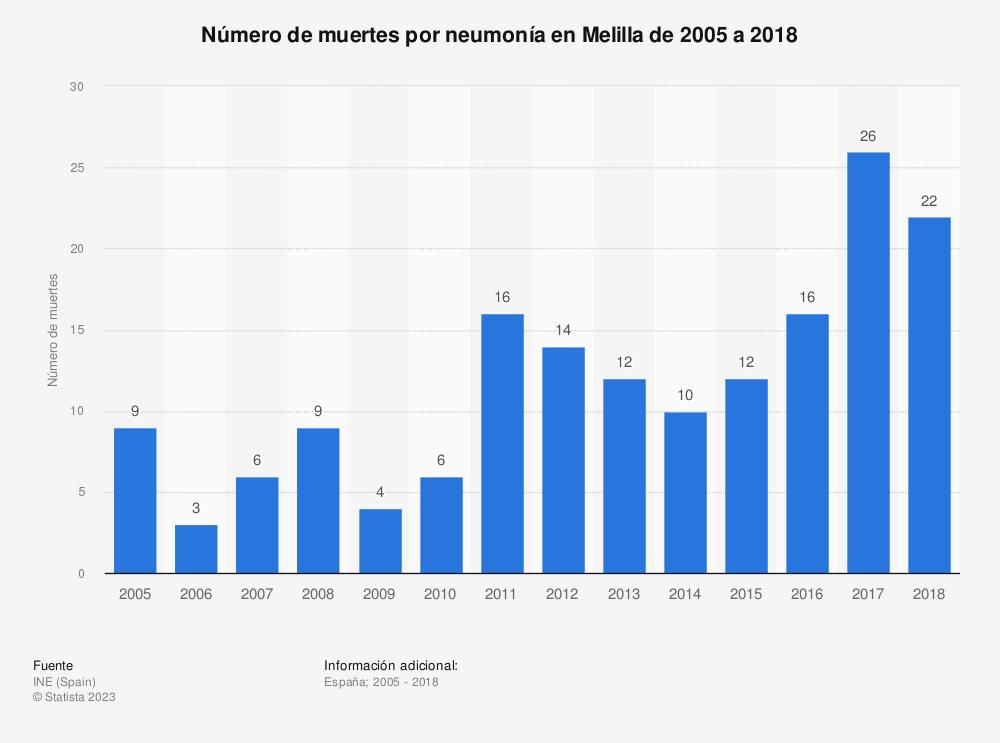 Estadística: Número de muertes por neumonía en Melilla de 2005 a 2018 | Statista