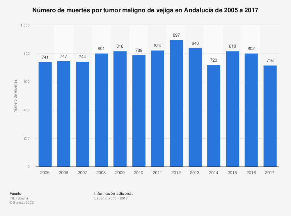 Estadística: Número de muertes por tumor maligno de vejiga en Andalucía de 2005 a 2017 | Statista