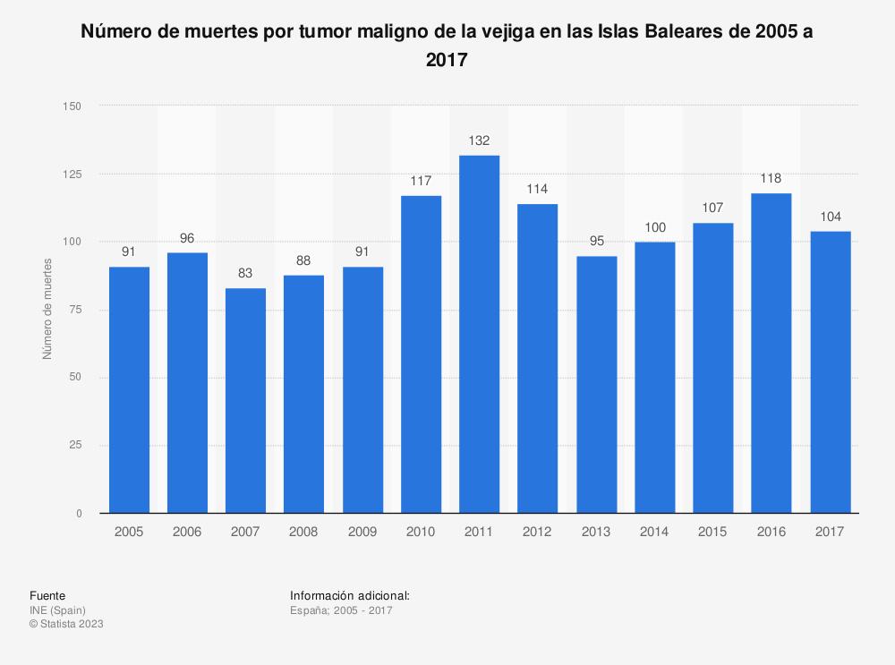 Estadística: Número de muertes por tumor maligno de la vejiga en las Islas Baleares de 2005 a 2017 | Statista