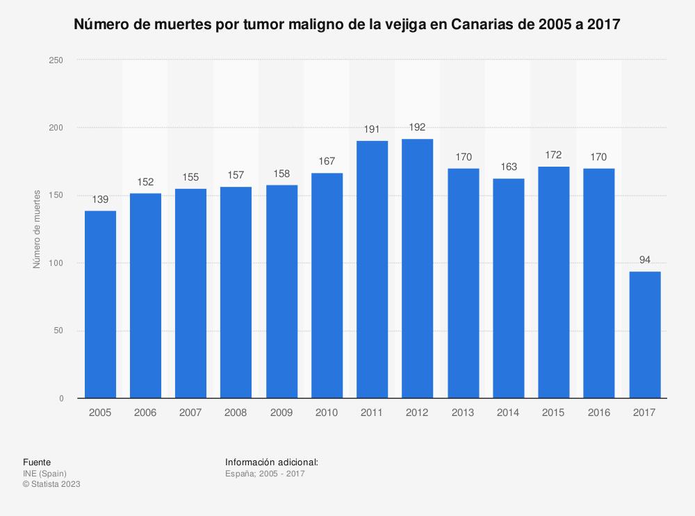 Estadística: Número de muertes por tumor maligno de la vejiga en Canarias de 2005 a 2017 | Statista