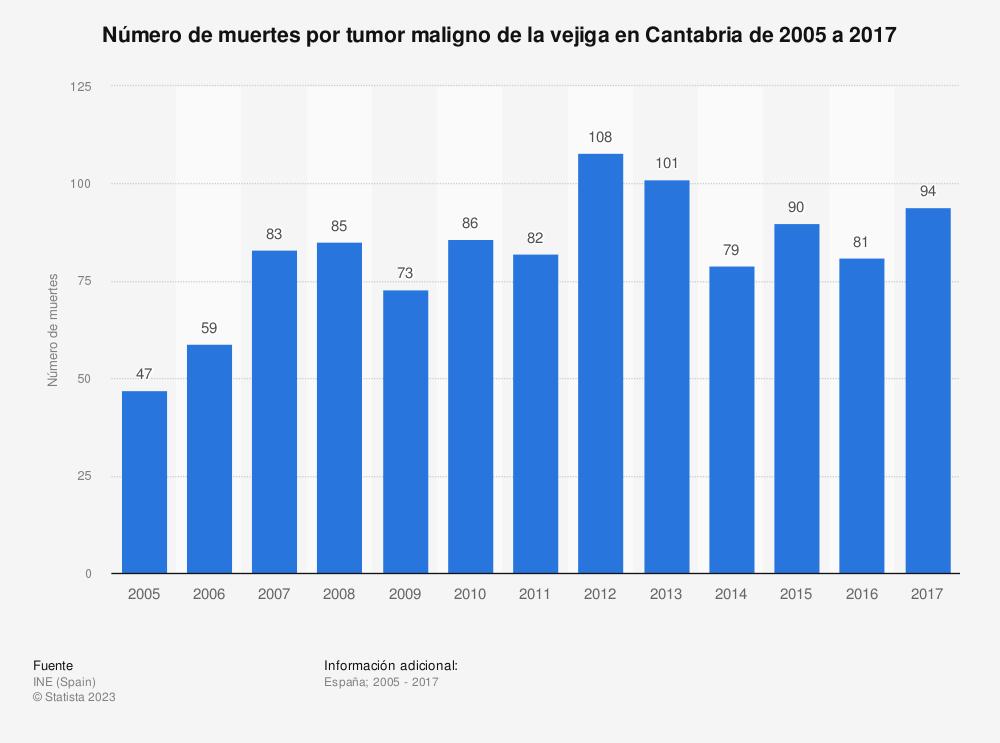 Estadística: Número de muertes por tumor maligno de la vejiga en Cantabria de 2005 a 2017 | Statista