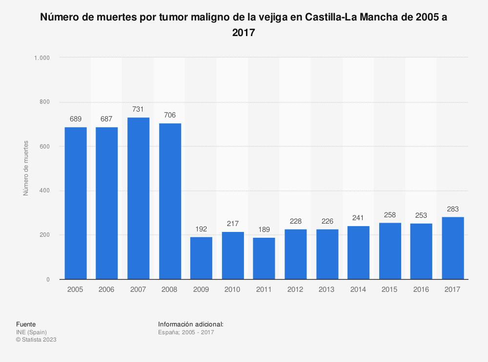 Estadística: Número de muertes por tumor maligno de la vejiga en Castilla-La Mancha de 2005 a 2017 | Statista