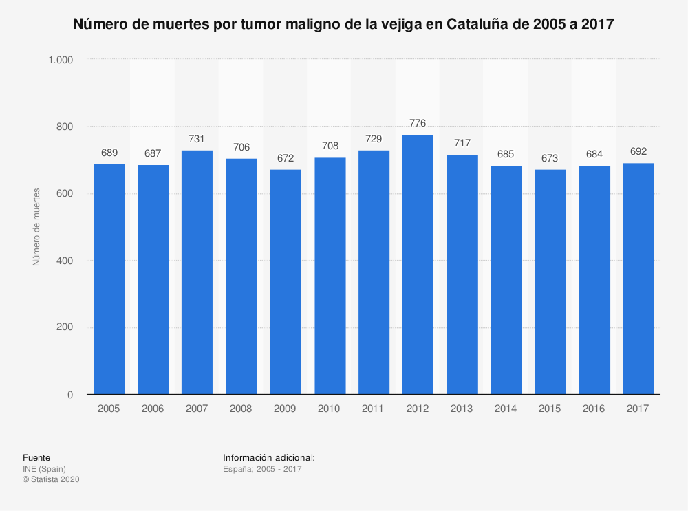 Estadística: Número de muertes por tumor maligno de la vejiga en Cataluña de 2005 a 2017 | Statista