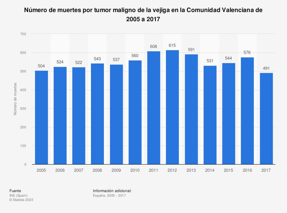 Estadística: Número de muertes por tumor maligno de la vejiga en la Comunidad Valenciana de 2005 a 2017 | Statista