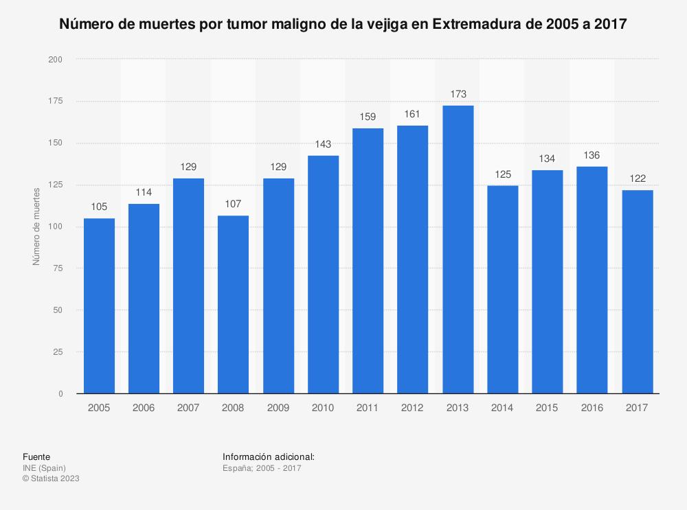 Estadística: Número de muertes por tumor maligno de la vejiga en Extremadura de 2005 a 2017 | Statista