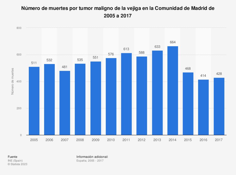 Estadística: Número de muertes por tumor maligno de la vejiga en la Comunidad de Madrid de 2005 a 2017 | Statista