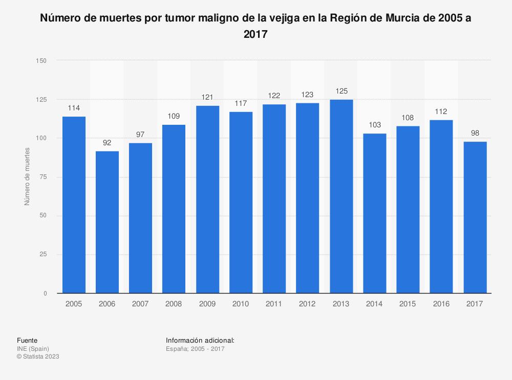 Estadística: Número de muertes por tumor maligno de la vejiga en la Región de Murcia de 2005 a 2017 | Statista