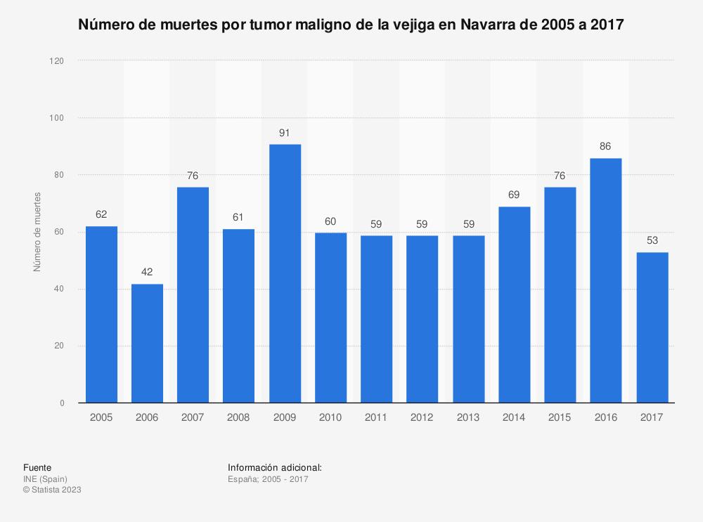 Estadística: Número de muertes por tumor maligno de la vejiga en Navarra de 2005 a 2017 | Statista