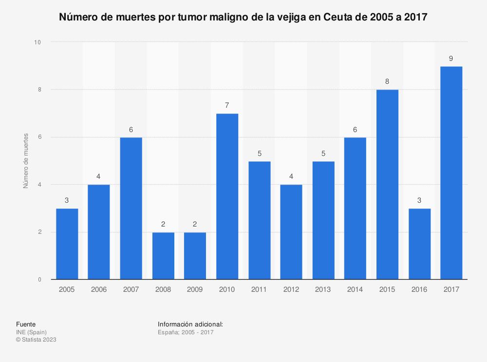 Estadística: Número de muertes por tumor maligno de la vejiga en Ceuta de 2005 a 2017 | Statista