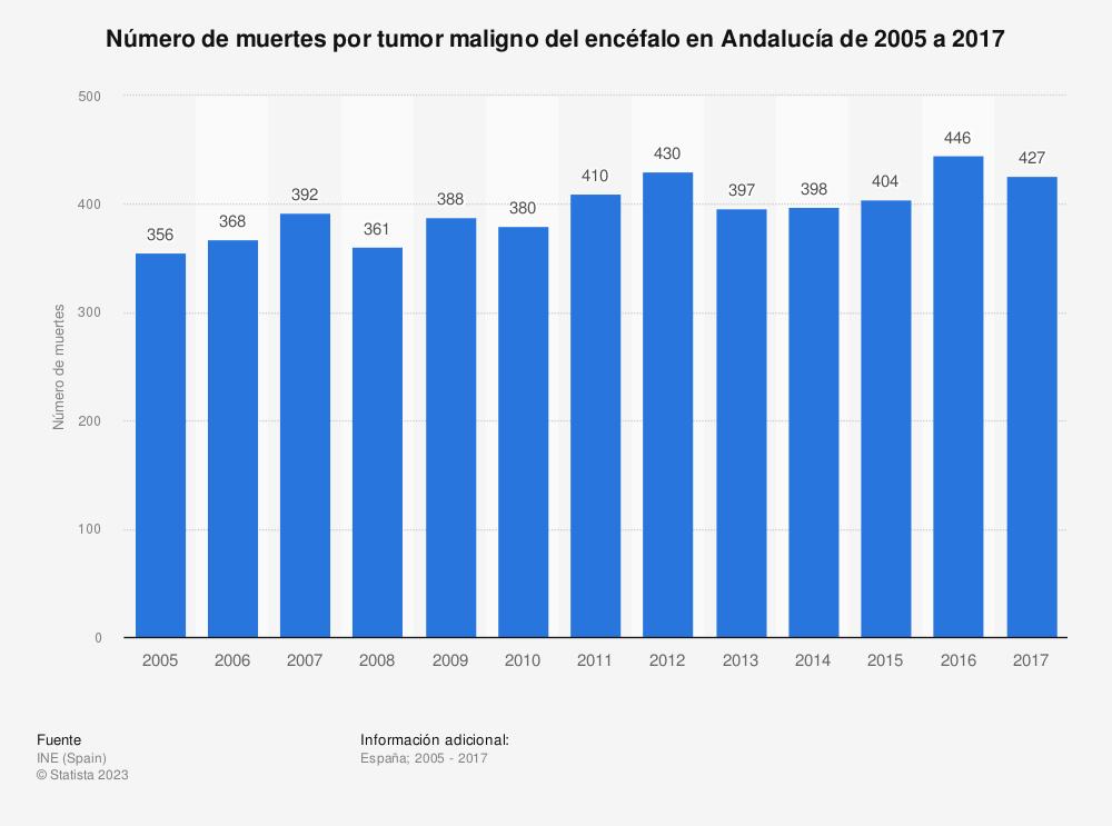Estadística: Número de muertes por tumor maligno del encéfalo en Andalucía de 2005 a 2017 | Statista