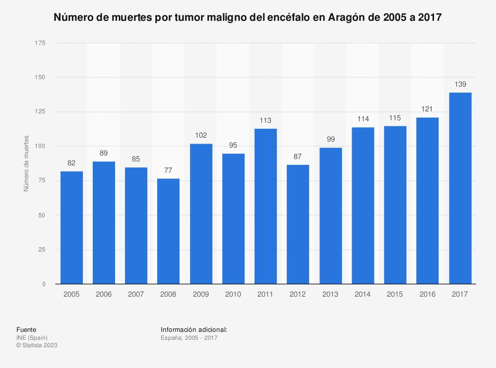 Estadística: Número de muertes por tumor maligno del encéfalo en Aragón de 2005 a 2017 | Statista