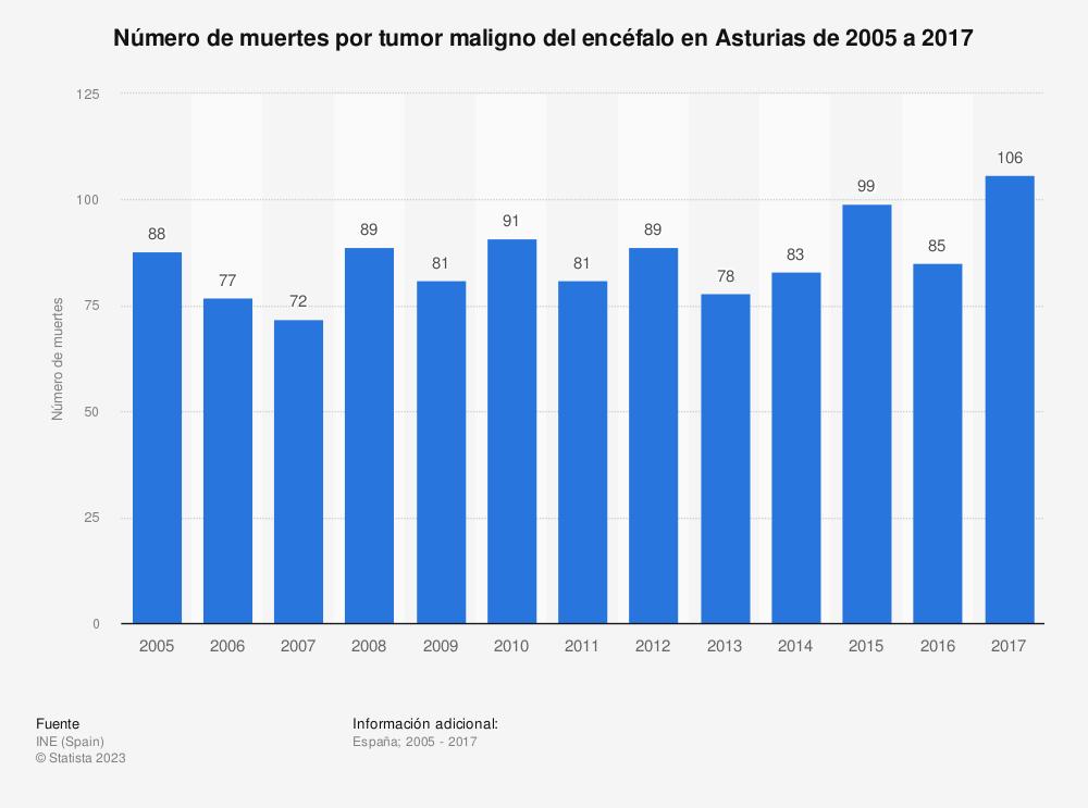 Estadística: Número de muertes por tumor maligno del encéfalo en Asturias de 2005 a 2017 | Statista