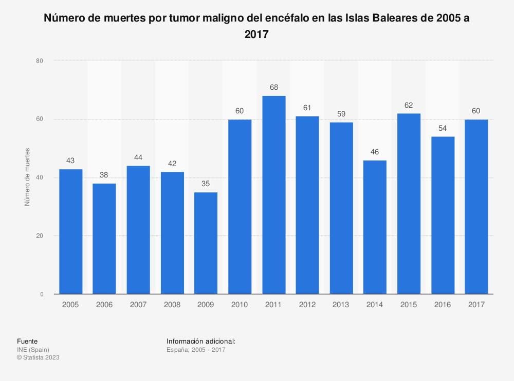 Estadística: Número de muertes por tumor maligno del encéfalo en las Islas Baleares de 2005 a 2017 | Statista
