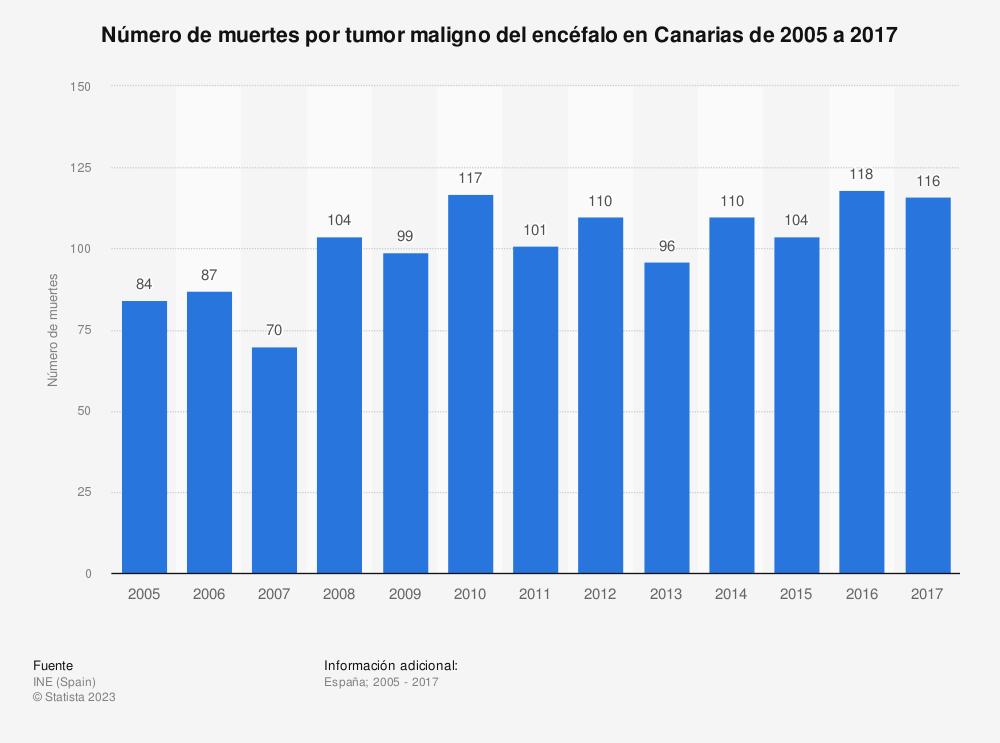 Estadística: Número de muertes por tumor maligno del encéfalo en Canarias de 2005 a 2017 | Statista
