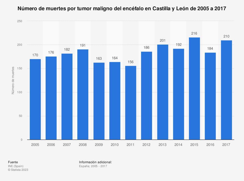 Estadística: Número de muertes por tumor maligno del encéfalo en Castilla y León de 2005 a 2017 | Statista