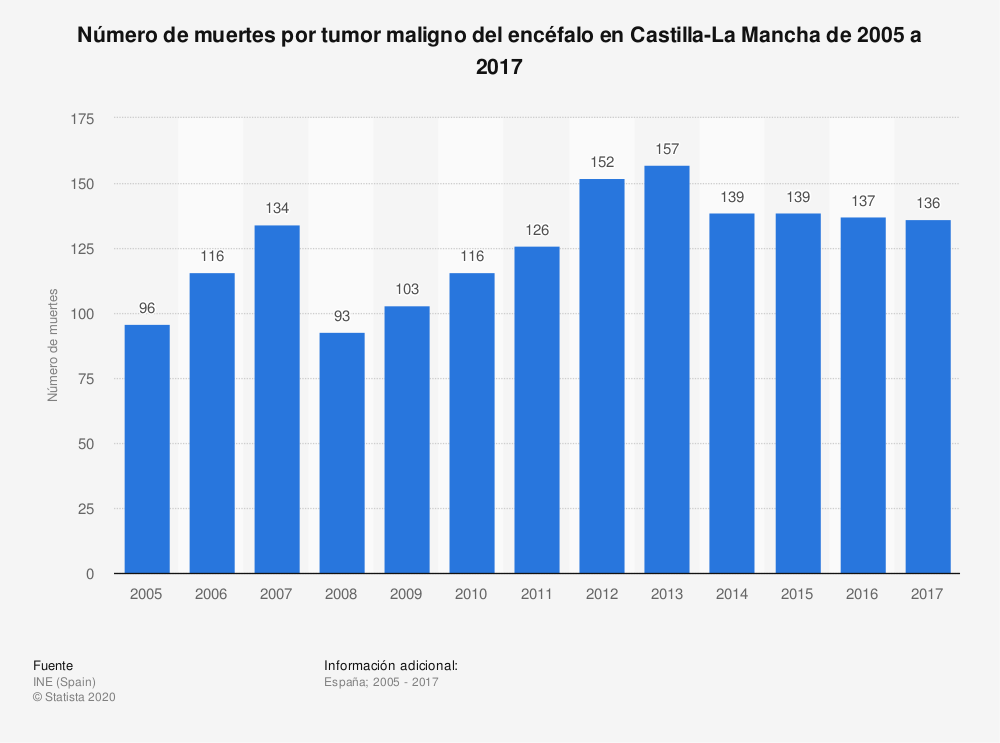 Estadística: Número de muertes por tumor maligno del encéfalo en Castilla-La Mancha de 2005 a 2017 | Statista