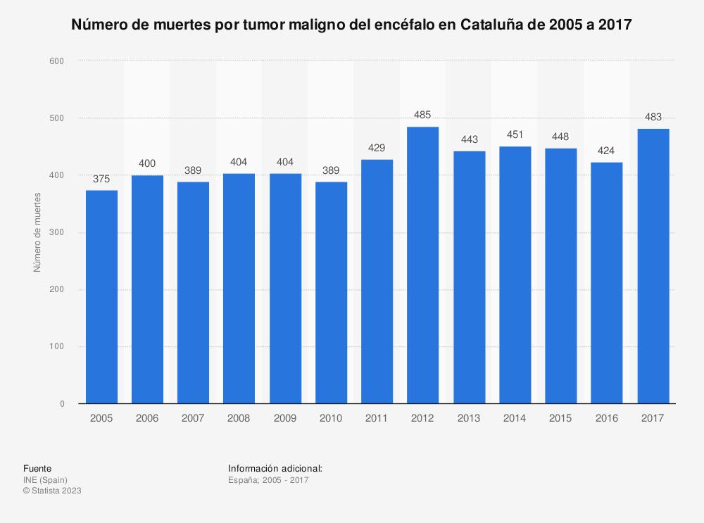 Estadística: Número de muertes por tumor maligno del encéfalo en Cataluña de 2005 a 2017 | Statista