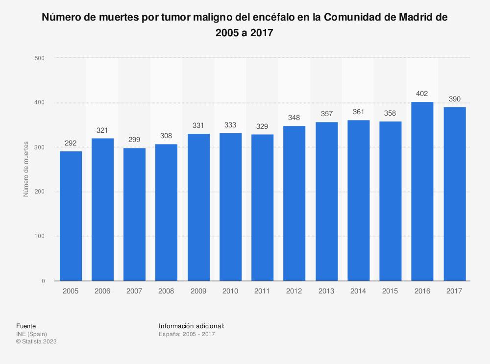 Estadística: Número de muertes por tumor maligno del encéfalo en la Comunidad de Madrid de 2005 a 2017 | Statista