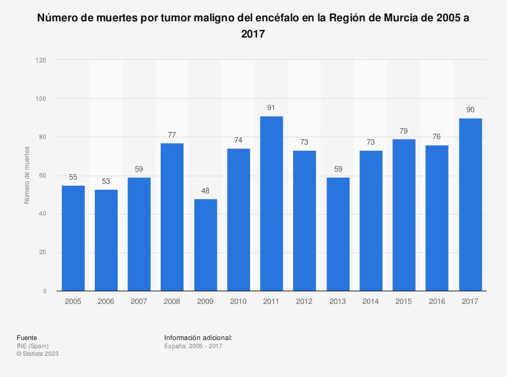 Estadística: Número de muertes por tumor maligno del encéfalo en la Región de Murcia de 2005 a 2017 | Statista