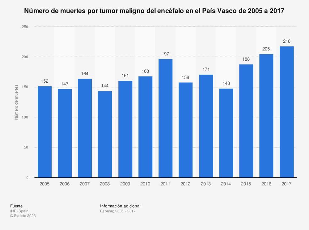 Estadística: Número de muertes por tumor maligno del encéfalo en el País Vasco de 2005 a 2017 | Statista