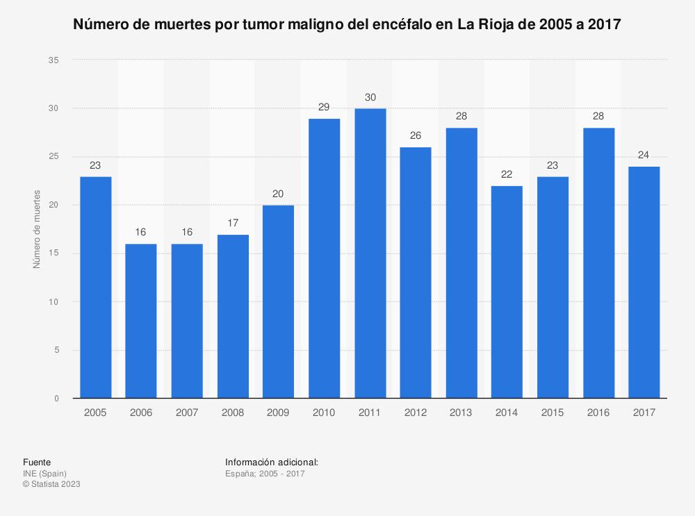 Estadística: Número de muertes por tumor maligno del encéfalo en La Rioja de 2005 a 2017 | Statista