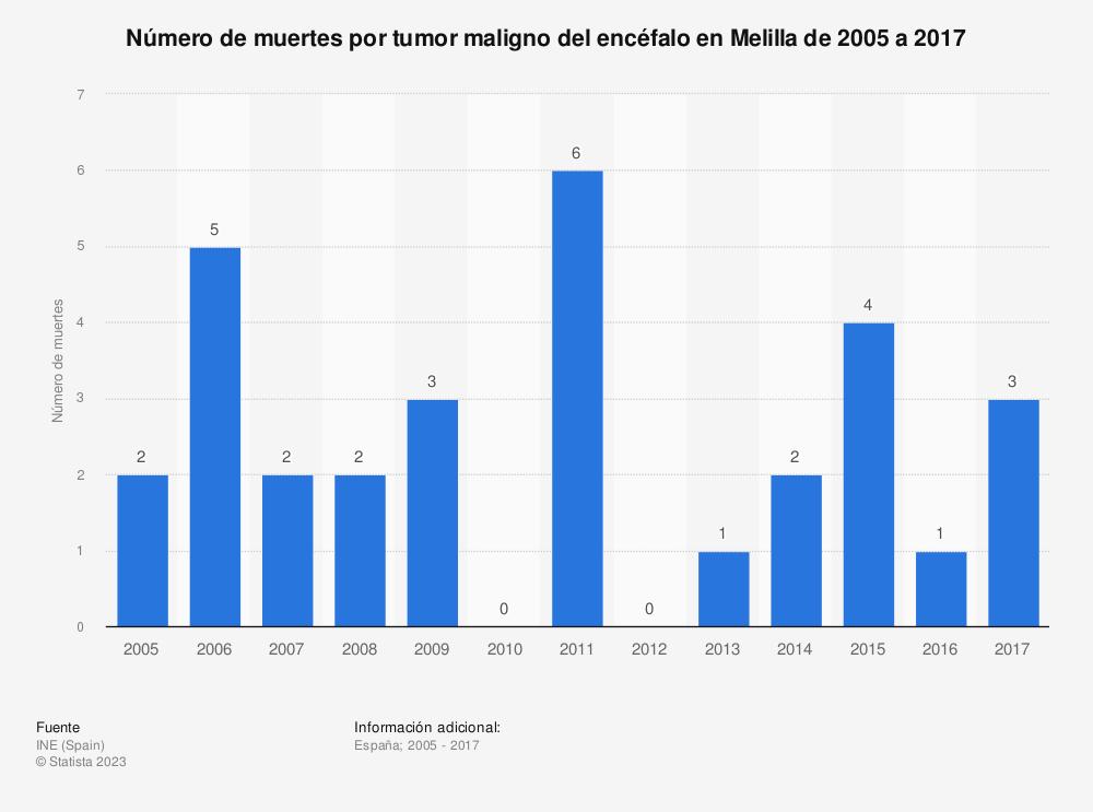 Estadística: Número de muertes por tumor maligno del encéfalo en Melilla de 2005 a 2017 | Statista