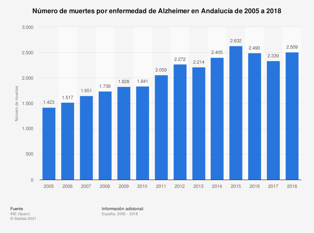 Estadística: Número de muertes por enfermedad de Alzheimer en Andalucía de 2005 a 2018 | Statista