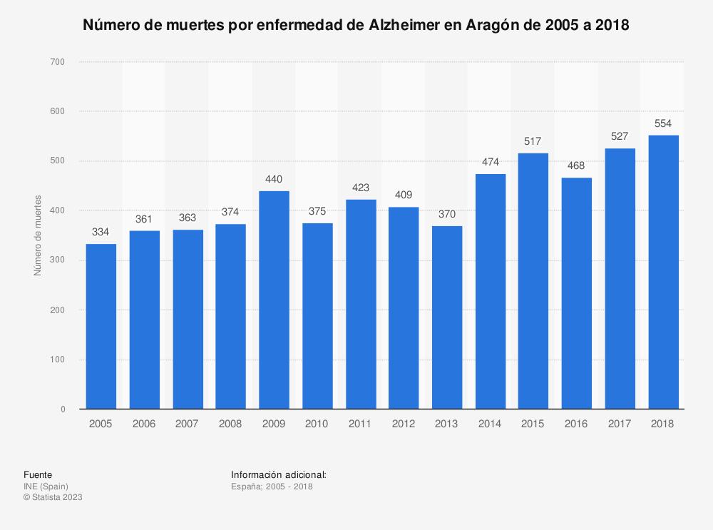 Estadística: Número de muertes por enfermedad de Alzheimer en Aragón de 2005 a 2018 | Statista