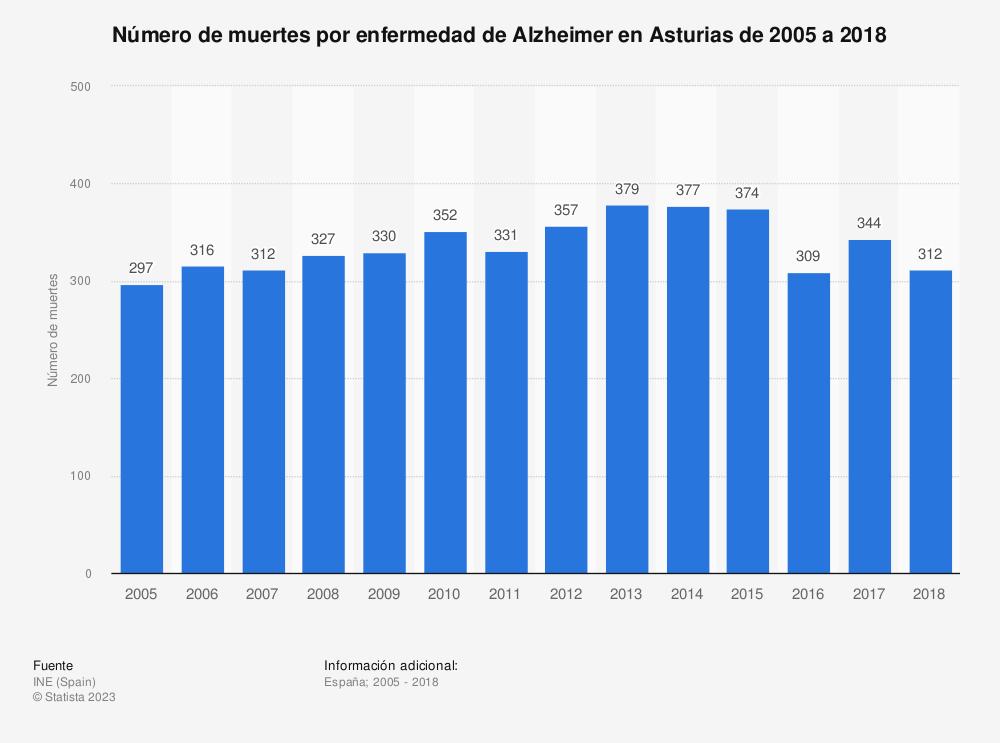 Estadística: Número de muertes por enfermedad de Alzheimer en Asturias de 2005 a 2018 | Statista