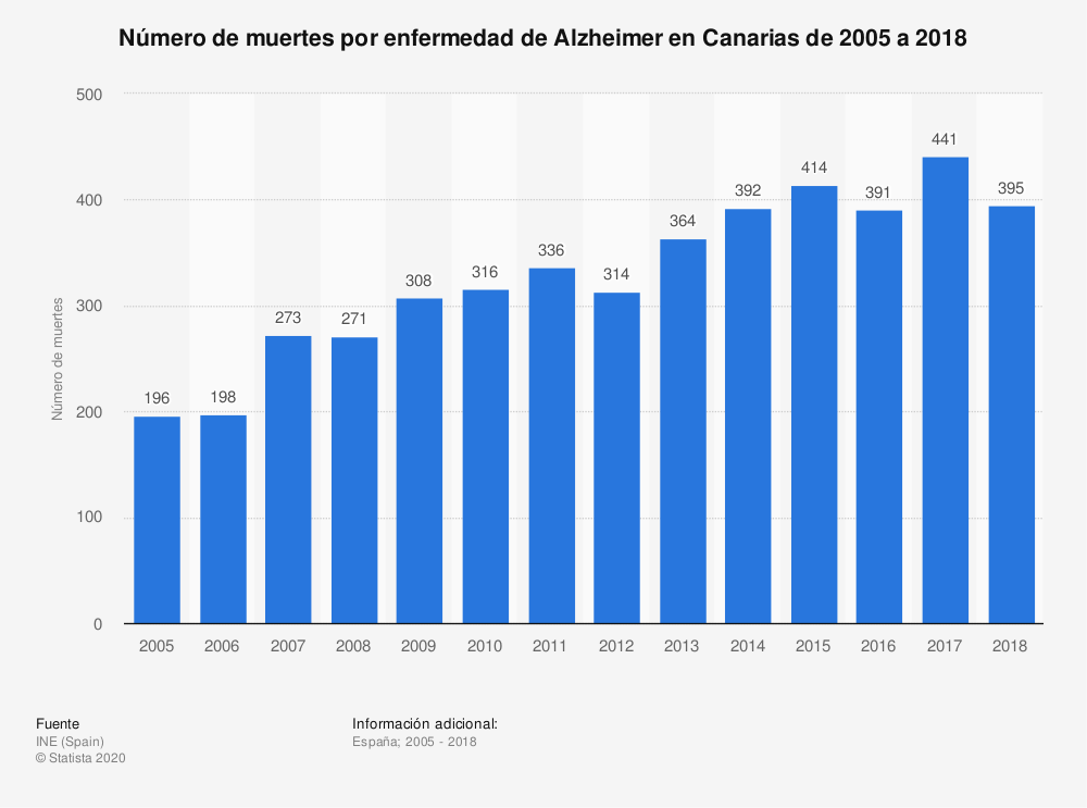 Estadística: Número de muertes por enfermedad de Alzheimer en Canarias de 2005 a 2018 | Statista