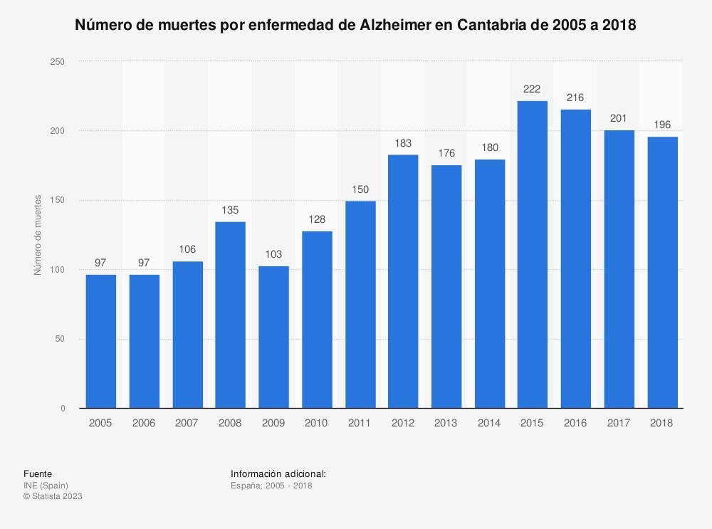 Estadística: Número de muertes por enfermedad de Alzheimer en Cantabria de 2005 a 2017 | Statista