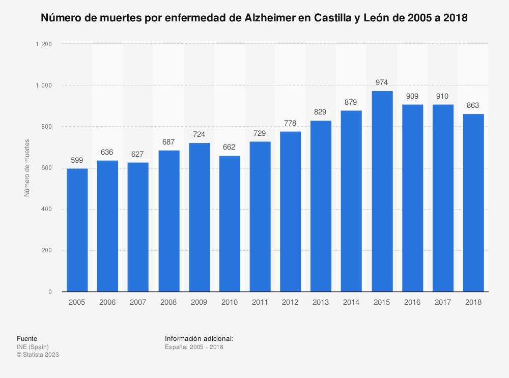 Estadística: Número de muertes por enfermedad de Alzheimer en Castilla y León de 2005 a 2018 | Statista
