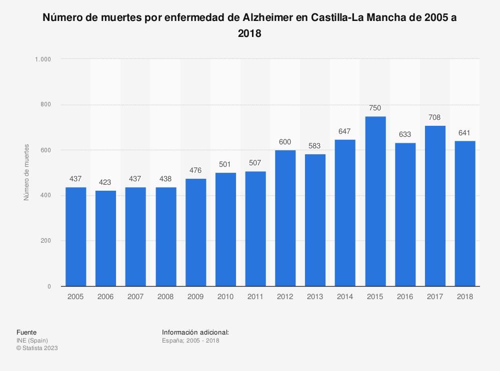 Estadística: Número de muertes por enfermedad de Alzheimer en Castilla-La Mancha de 2005 a 2018 | Statista