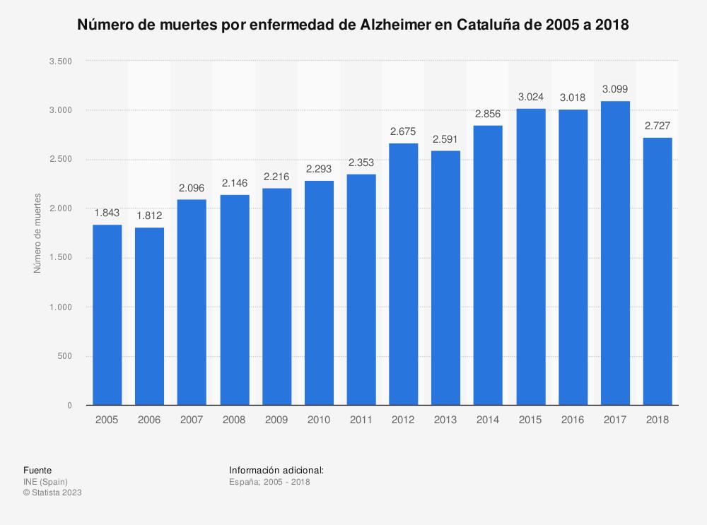 Estadística: Número de muertes por enfermedad de Alzheimer en Cataluña de 2005 a 2017 | Statista