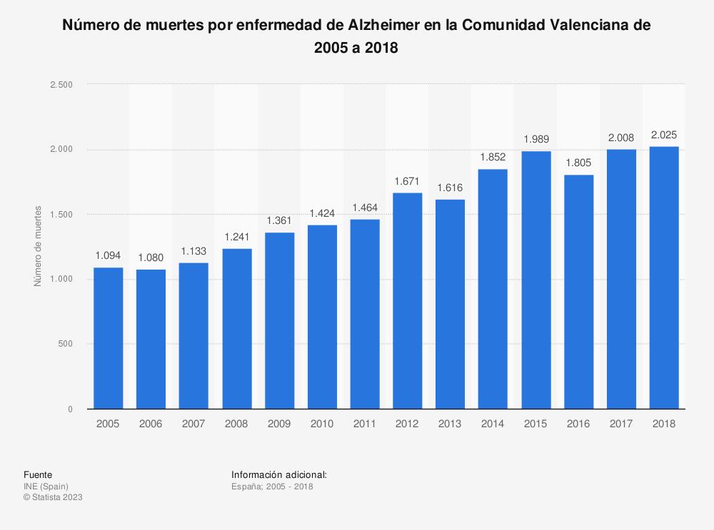 Estadística: Número de muertes por enfermedad de Alzheimer en la Comunidad Valenciana de 2005 a 2018 | Statista