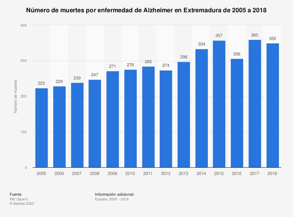 Estadística: Número de muertes por enfermedad de Alzheimer en Extremadura de 2005 a 2018 | Statista