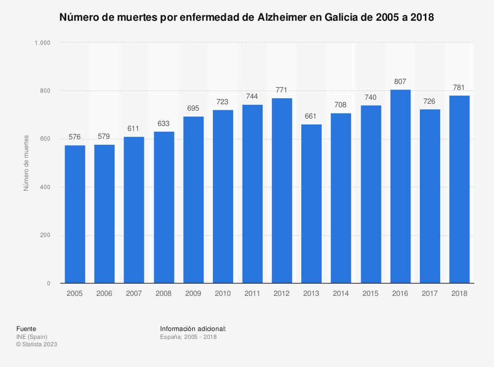 Estadística: Número de muertes por enfermedad de Alzheimer en Galicia de 2005 a 2017 | Statista