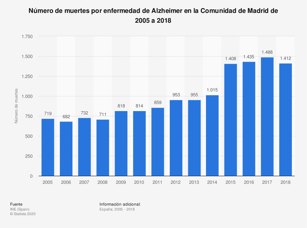 Estadística: Número de muertes por enfermedad de Alzheimer en la Comunidad de Madrid de 2005 a 2018 | Statista