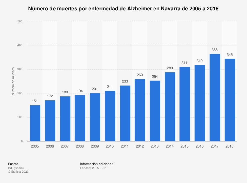 Estadística: Número de muertes por enfermedad de Alzheimer en Navarra de 2005 a 2018 | Statista