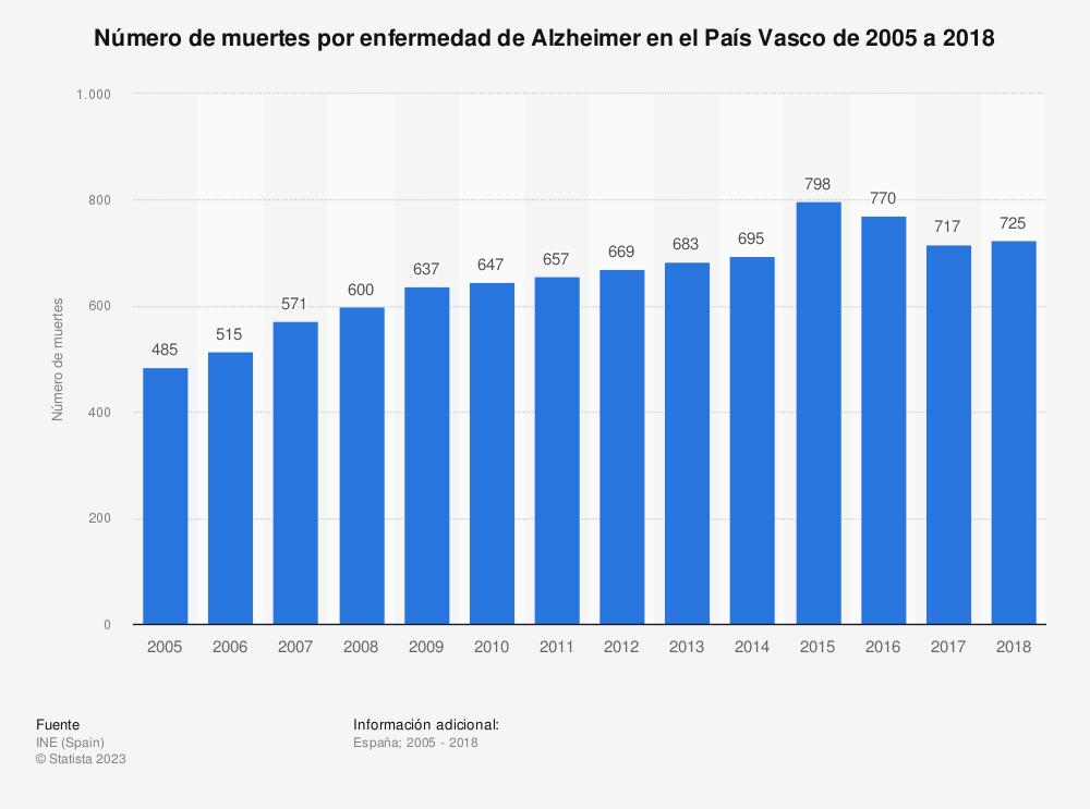 Estadística: Número de muertes por enfermedad de Alzheimer en el País Vasco de 2005 a 2017 | Statista