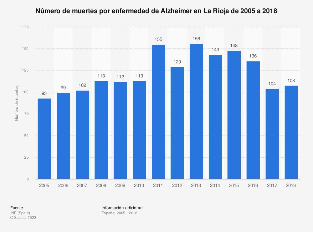 Estadística: Número de muertes por enfermedad de Alzheimer en La Rioja de 2005 a 2018 | Statista