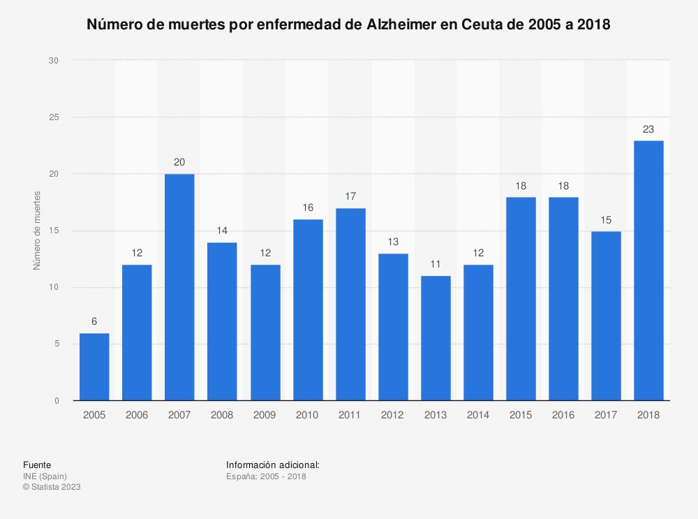 Estadística: Número de muertes por enfermedad de Alzheimer en Ceuta de 2005 a 2018 | Statista