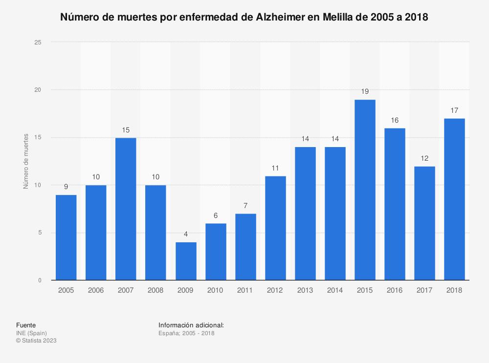 Estadística: Número de muertes por enfermedad de Alzheimer en Melilla de 2005 a 2018 | Statista