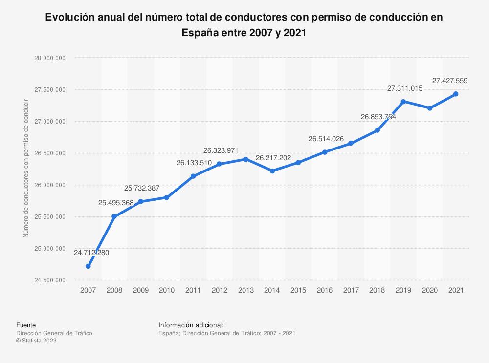Estadística: Evolución anual del número total de conductores con permiso de conducción en España entre 2007 y 2020 | Statista