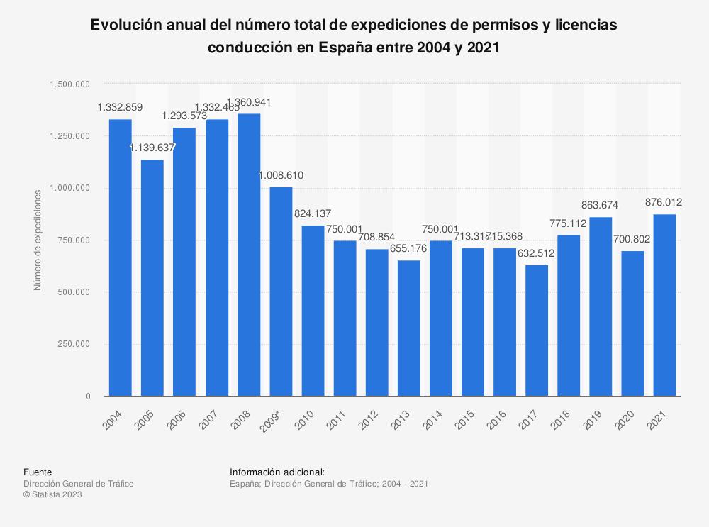 Estadística: Evolución anual del número total de expediciones de permisos y licencias conducción en España entre 2004 y 2019 | Statista