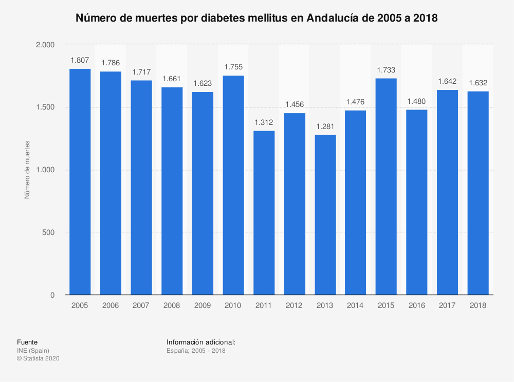 Estadística: Número de muertes por diabetes mellitus en Andalucía de 2005 a 2018 | Statista